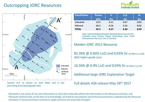 maiden JORC resources Plymouth