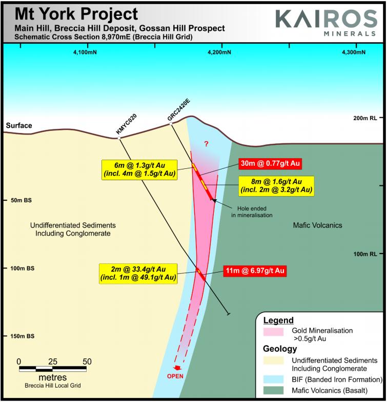kairos minerals mt york