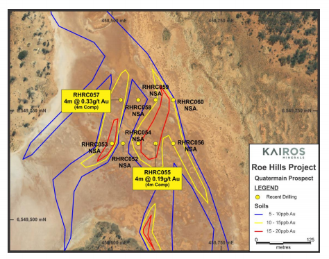 Kairos discovers further gold mineralisation at Roe Hill