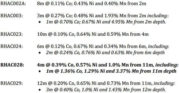 Roe hills deposit results