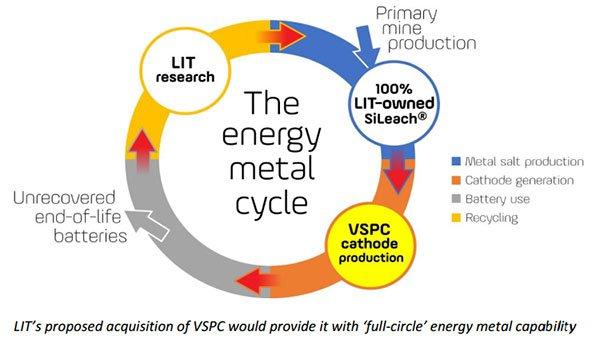 Lithium Australia metals cycle