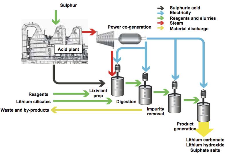 lithium australia pilot plant