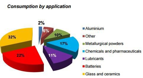 Breakdown of lithium usage in end products
