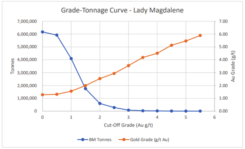 Correlation between cut-off grades and tonnage at Lady Magdalene.