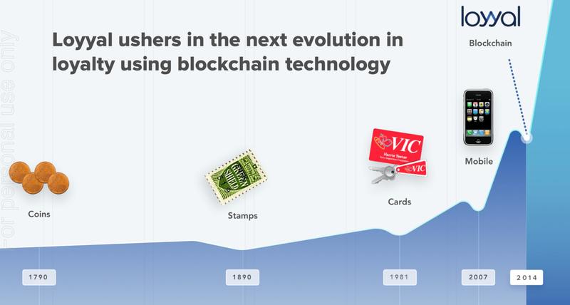 Loyyal blockchain tech