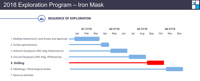 Meteoric resources iron mask project