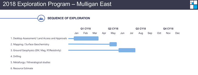 Mulligan east cobalt project