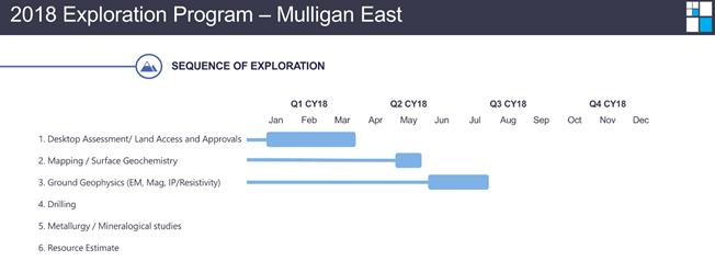 Mulligan east cobalt project