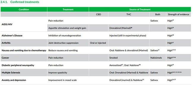 MGC-confirmed-treatments