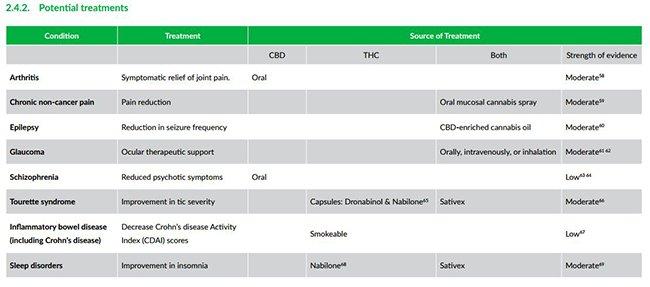 MGC-potential-treatments