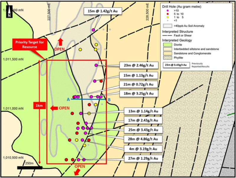Current and previous drill results have confirmed the presence of multiple gold mineralised zones.