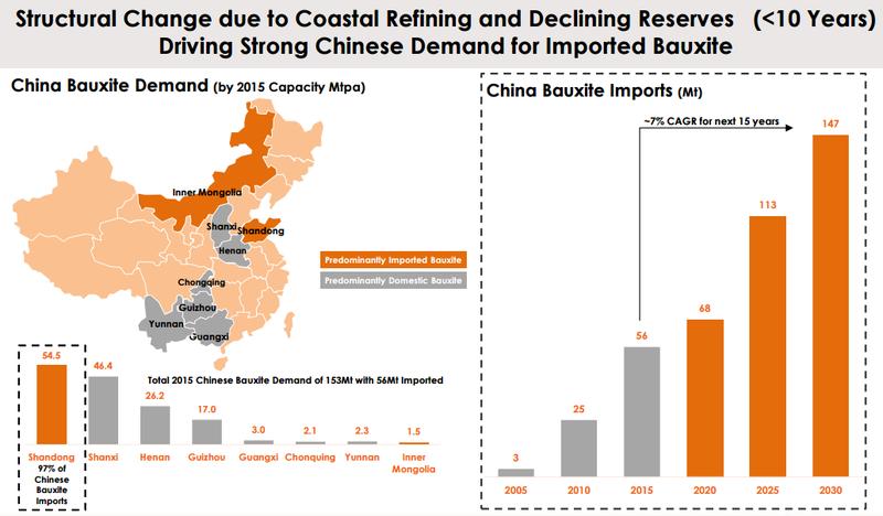 MMI Metro Mining Bauxite Chinese demand