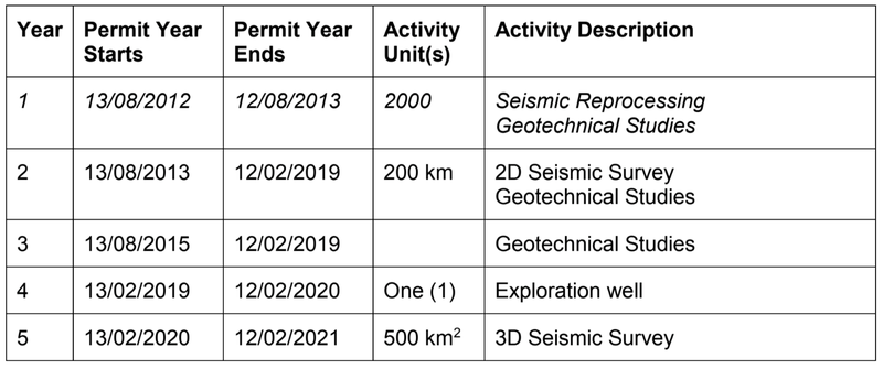 Advent energy exploration permits