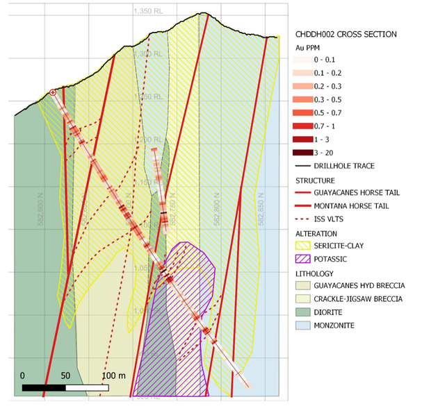 """Preliminary cross section interpretation in the plane of CHDDH002. Note: Multi-element assays remain pending and might alter the interpretation. The vein sets are interpreted to be part of the regional """"horsetail"""" fault structure"""
