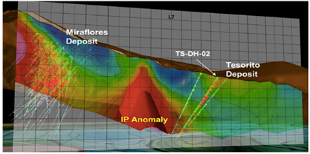 Schematic projection looking northeast showing location of TS-DH-02 in relation to the undrilled induced polarisation (IP) chargeability anomaly and the Miraflores gold deposit.