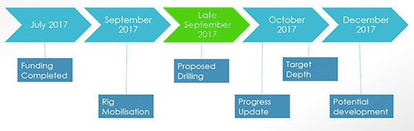 MPE-project-timeline