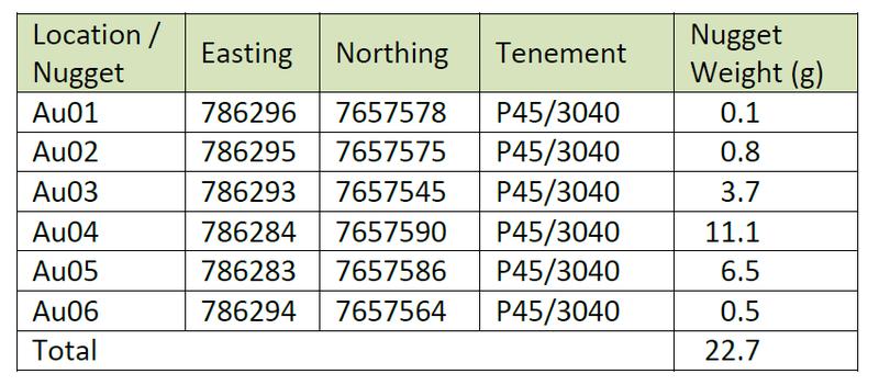 MinRex resources sampling