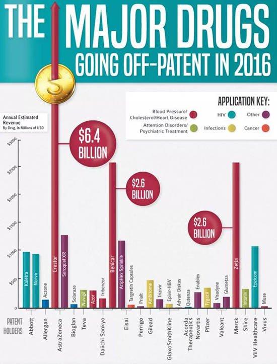 Major-drugs-off-patent-2016