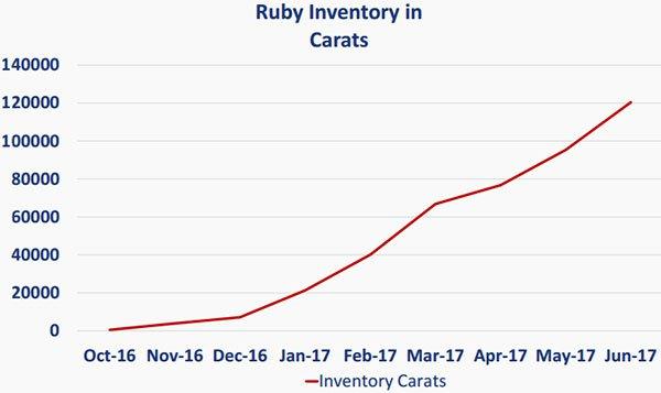 MUS ruby carat volume