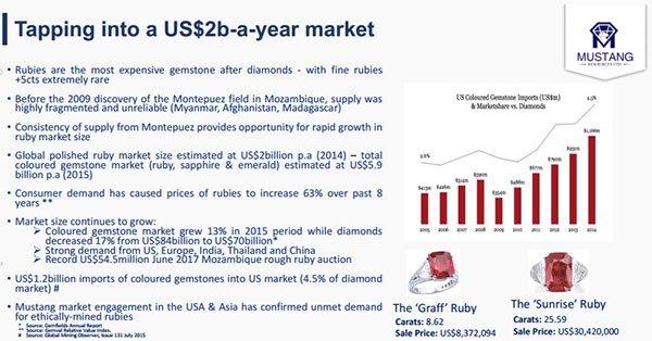 Ruby market US