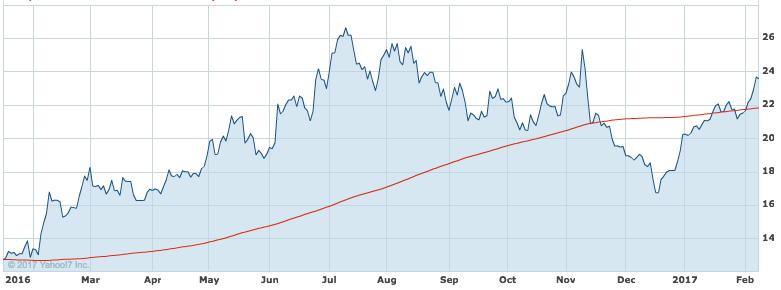 NCM price chart newcrest