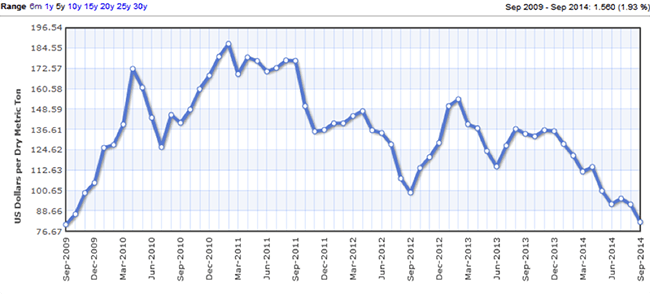 Iron Ore Monthly Price