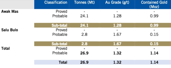 Awak Mas Gold Project Ore Reserve estimates (August 2018) by deposit.