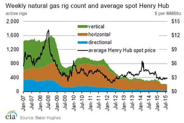 Natural-gas-weekly-rig-count.jpg