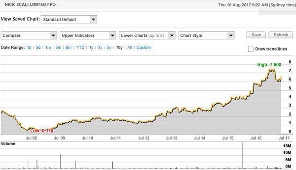NCK share price