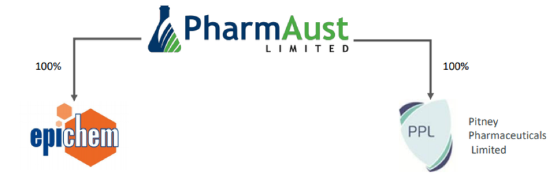 PharmAust has two wholly-owned subsidiaries: Epichem Pty Ltd and Pitney Pharmaceuticals Limited.