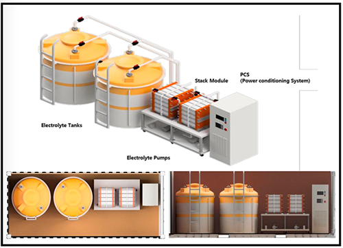Vanadium flow battery protean energy