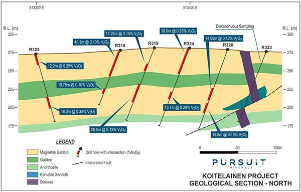 Koitelainen north section geology