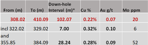 Mineralisation intensity broadly increased with downhole depth.