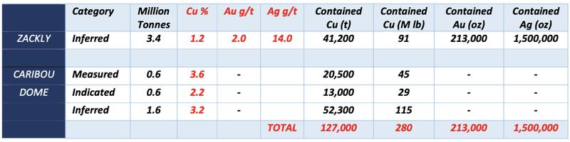 Alaska Range Project Existing Resource Estimates (JORC 2012), 0.5% Cu cut-off.