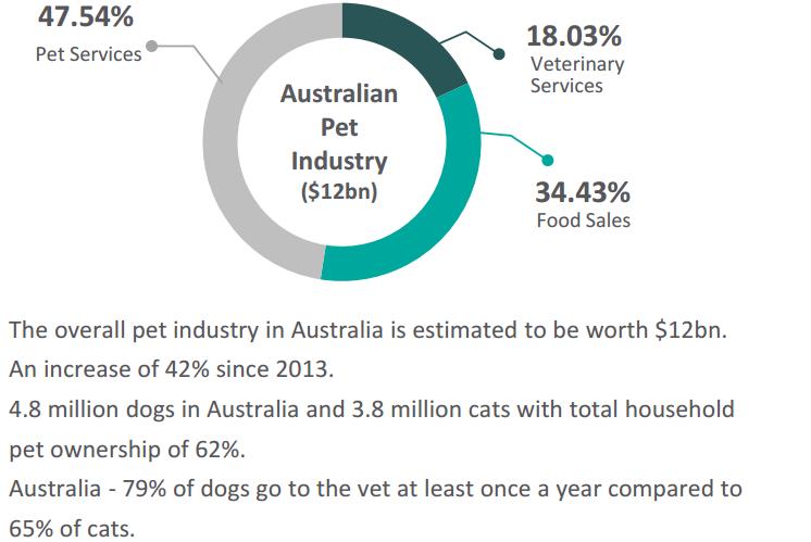 Australian pet industry