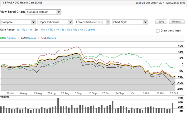 Small biotech companies are outperforming blue chip stocks.