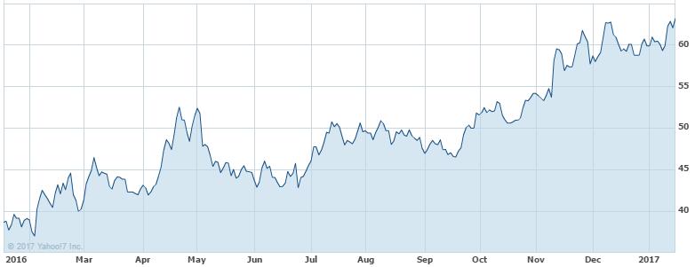 RIO share price