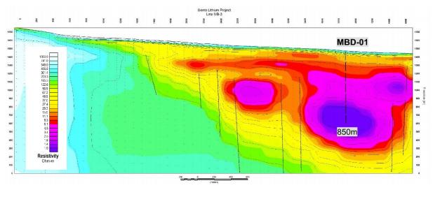 RLC MT survey map.png