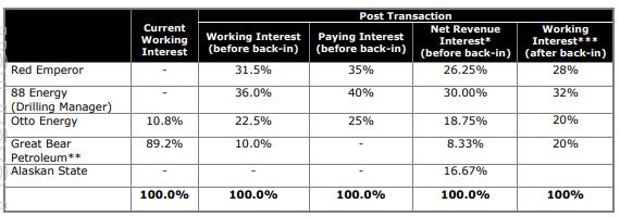 Interest breakdown for Winx prospect