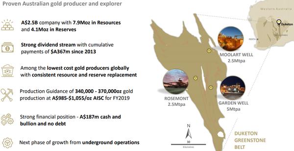Regis is one of WA's best performed gold explorers.