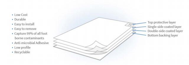 Benefits of the BioHybrid mat