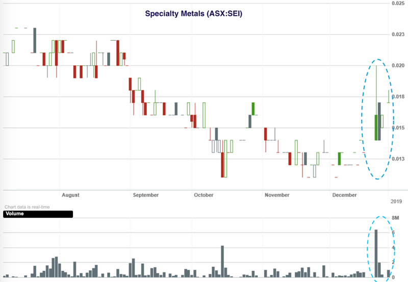 SEI 6-month chart