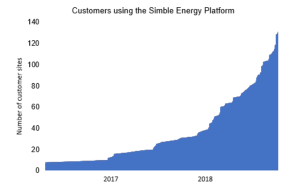 Adoption of SIS' energy platform continues to increase,