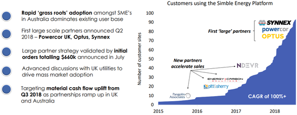 The number of customers using the Simble Energy Platform have increased consiedrably.