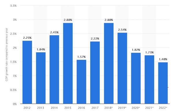 US GDP growth between 2012 and 2017. © Statista 2019