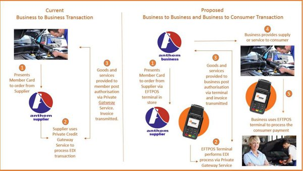 The planned payments system