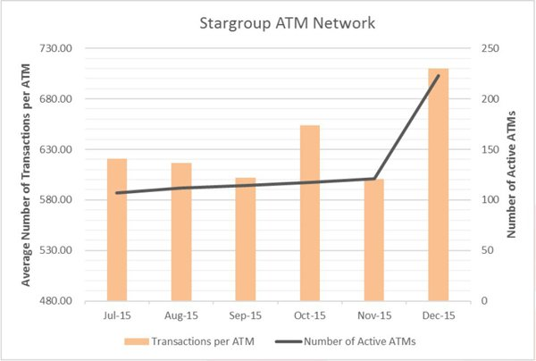 Chart showing growth in STL's ATM network and transactions.
