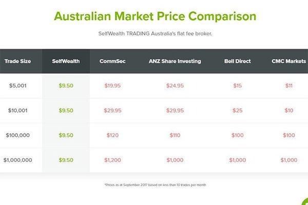 Selfwealth brokerage fees