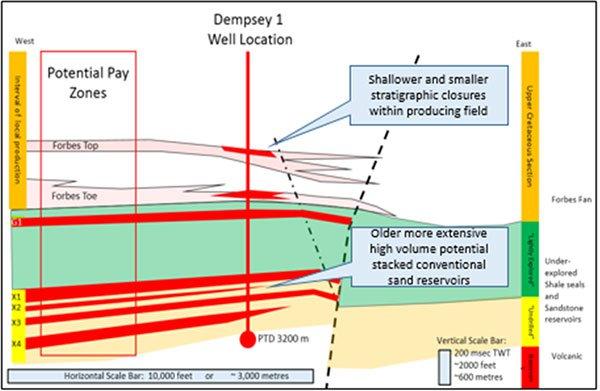 Dempsey prospect oil