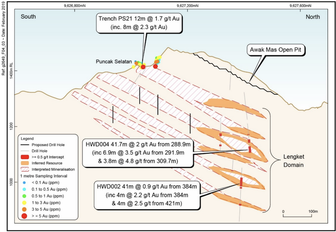 Puncak Selatan prospect schematic long section looking West showing proposed drill holes and interpreted continuation of the recent Awak Mas eastern highwall discovery (Lengket domain)